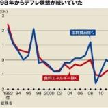 『【正論】経済が好調な米国も中国も◯◯なんてやってない!再び日本をバブルにするには倹約精神は悪そのものか。』の画像