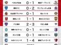 ◆Jリーグ◆第8節本日分の結果について語るスレ…川崎F2位に5差、C大阪2位、2位から7位まで3差、ガンバ遠藤限界