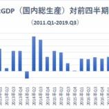 『【米第3四半期GDP】予想上回る1.9%成長で景気拡大を示唆』の画像
