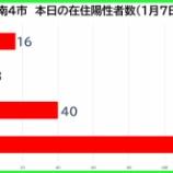 『【新型コロナ】新たな陽性数 1月7日(木)、戸田市16人・蕨市3人・川口市40人・さいたま市116人。埼玉県は258例発表。』の画像