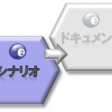 『プレゼンのストーリーをデザインする4つのステップ』の画像