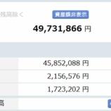 『【運用状況】2017年6月の資産総額は4973万円でした!』の画像