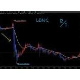 『ドル円急落!ユーロ時間のLDNC手法指値レートです』の画像