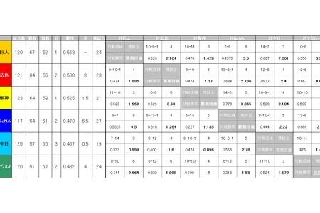【朗報】期待値で計算すると阪神優勝【巨人ピンチ】 alt=