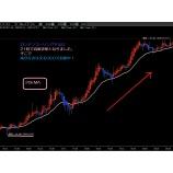 『ドル円上昇トレンドのロンドンコーリング手法『成り行き買い』』の画像