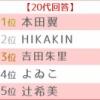 【吉報】 NMB48吉田朱里さん、若者が好きなユーチューバー3位に選ばれるwwwwwwwwwwwwww