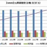 『【MMM】2019-3Qは減収増益で、見通しは下方修正したよ。』の画像