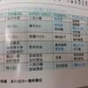 BLT調べによると乃木坂には歌メンバーとダンスメンバーは特に無しwwww