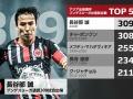 【祝】長谷部、31年ぶりにブンデスのアジア人最多出場記録を更新