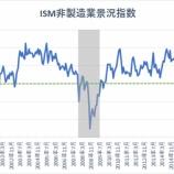 『【ISM非製造業景況指数】57.1とコロナショック前の水準に回復 米景気拡大を示唆か』の画像