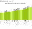 見知らぬ人を助けた割合 米国66% 独47% 韓41% 印31% 日本22%←自称世界一親切民族