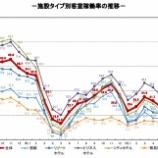 『観光庁-宿泊旅行統計調査(2021年8月)』の画像