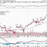 『米国株式市場大幅続落!いよいよ調整局面入りとなるか?!』の画像