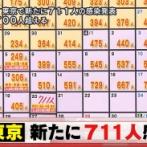 【4/20】東京都で新たに711人の感染確認 新型コロナウイルス