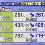『日本の所得やGDPが過大に上昇。重要指標の「水増し合戦」が国際社会で加速。』の画像