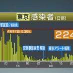 東京都で新たに224人感染 新型コロナ、過去最多