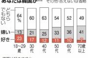 【身に染みてる】韓国「嫌い」、人生経験が増えるほど上がることが判明 朝日新聞世論調査