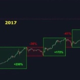 『2017年ビットコインの値動き』の画像