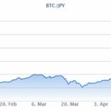 『【ビットコイン】年初来で2.6倍の大暴騰!』の画像