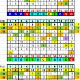 『3月1日リーマン指数&開催別データー・結果』の画像