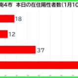 『【新型コロナ】新たな陽性数 1月10日(日)、戸田市18人・蕨市12人・川口市37人・さいたま市87人。埼玉県は244例発表。』の画像