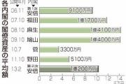 閣僚資産、平均1億194万円=トップ麻生氏4.7億円-第2次安倍内閣