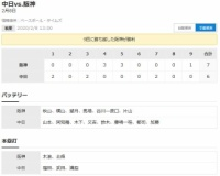 【中日対阪神練習試合】 D6-7T[2/8] 阪神が白星発進!「キナチカ」躍動!!