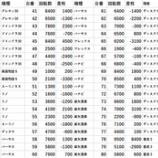 『2/27 マルハン青梅新町 旧イベ』の画像