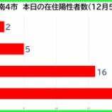 『【新型コロナ】新たな陽性数 12月5日(土)、戸田市2人・蕨市5人・川口市16人・さいたま市23人。埼玉県は105例発表。』の画像