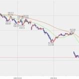 『【KHC】クラフト・ハインツが次回配当を決議!NASDAQからは「早く決算出せ」と言われている。』の画像