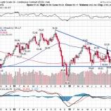 『原油市場の勢力図が激変 エネルギー株への投資妙味とその応用法』の画像