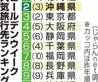 GWの人気旅行先 1位北海道 2位沖縄 3位東京