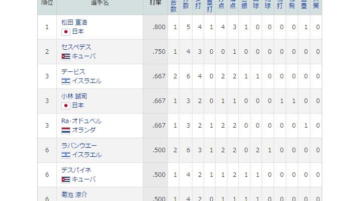 【 朗報 】侍ジャパンの小林誠司さん、WBC打率ランキング3位に!!