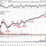『グロース株へのバイ&ホールドは机上の空論か』の画像