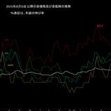 『8月6日以降の金価格及び金鉱株推移』の画像
