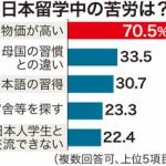 【悲報】外国人「日本の物価が高すぎて生活できません、苦しいです」留学生の70%が生活苦でバイト