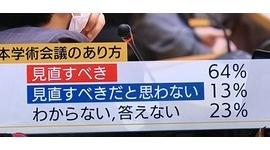 【動画】報ステ、悪質な印象操作で日本学術会議を擁護するも即バレして炎上wwwww
