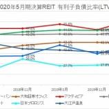 『2020年5月期決算J-REIT分析②安全性指標』の画像