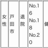 『戸田市在住で、新型コロナウイルスで陽性反応が出て入院治療となった6人のうち、3月12日に陽性が判明した70代女性(戸田市3例目の方)が快復され退院されました。良かったです!』の画像