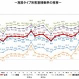 『観光庁-宿泊旅行統計調査(2019年11月)』の画像