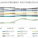『2020年6月期決算J-REIT分析②安全性指標』の画像