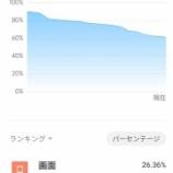 『普段同様の使い方で4日間 Redmi Note 9s使用時のバッテリーの減り具合』の画像