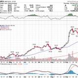 『30年ぶり大幅な税制改革!期待感からS&P500指数は過去最高値を更新!!この上昇相場はいつまで続く?』の画像