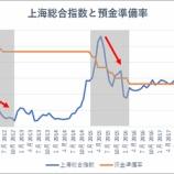 『中国景気失速で金融緩和へ 預金準備率を引き下げるも株高は限定的か』の画像