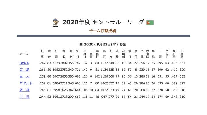 巨人102! 阪神84  横浜84  広島81  ヤク80 …