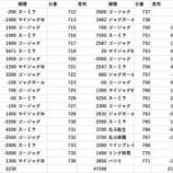 『MGM行徳 2/26旧イベ日 全台差枚』の画像