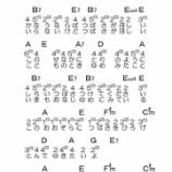 『簡単!フォークソングの弾き語りに挑戦!~『翼をください』のコード譜とメロディ譜~』の画像