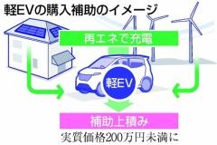 軽EV普及のため補助金で200万円未満に