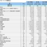 『エネクス・インフラ投資法人・第3期(2020年11月期中間)中間決算・一口当たり予想分配金は6,000円で変更なし』の画像