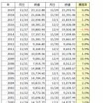 紅の鹿の株式投資日記